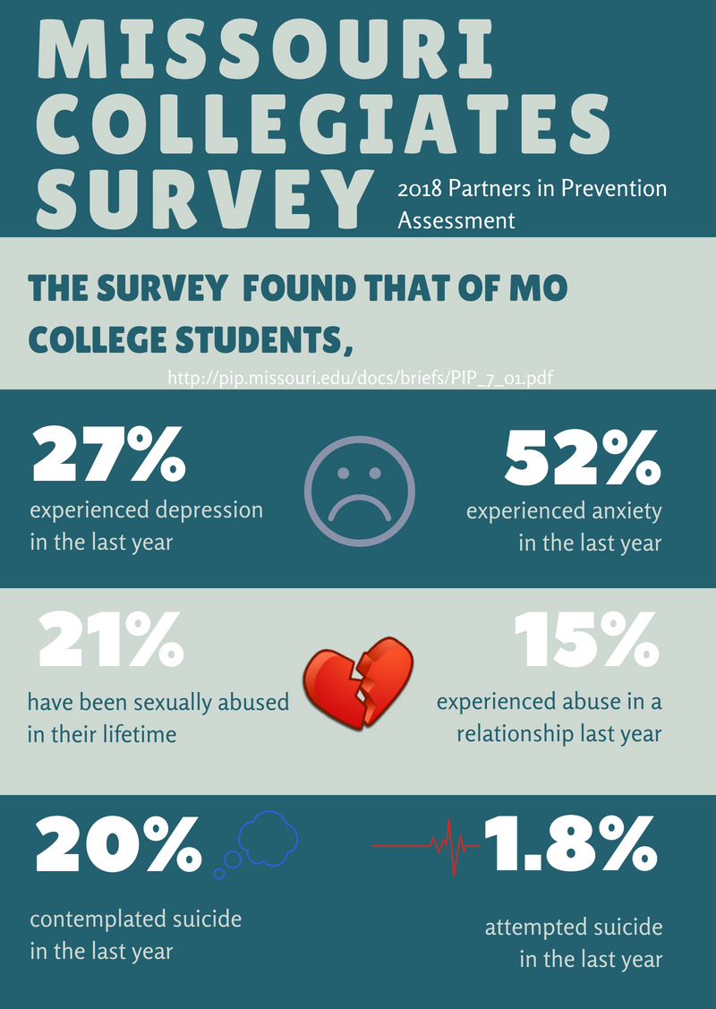 Collegiate Impact Partners in Prevention MO 2018 Assessment Infographic